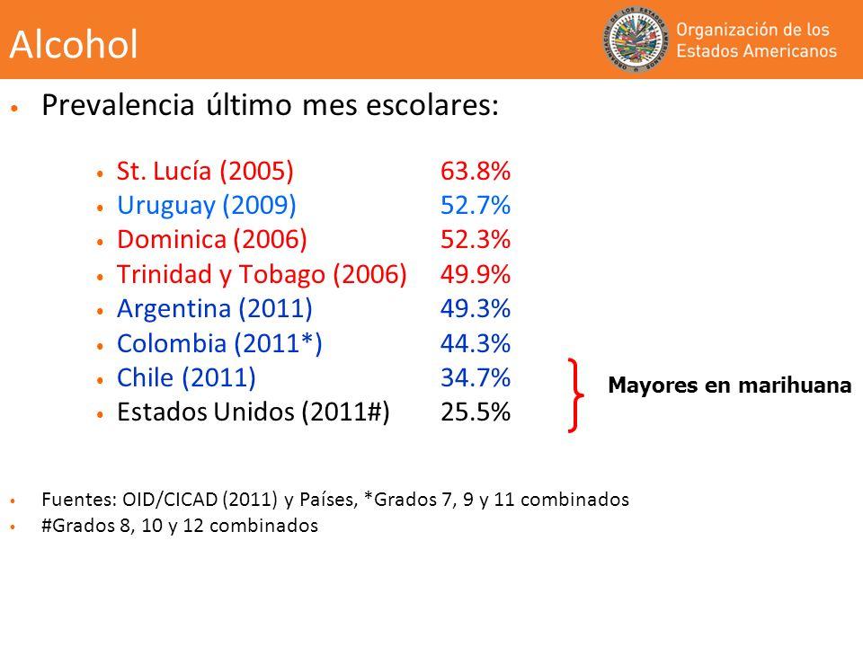 Alcohol Prevalencia último mes escolares: St. Lucía (2005) 63.8% Uruguay (2009) 52.7% Dominica (2006) 52.3% Trinidad y Tobago (2006) 49.9% Argentina (