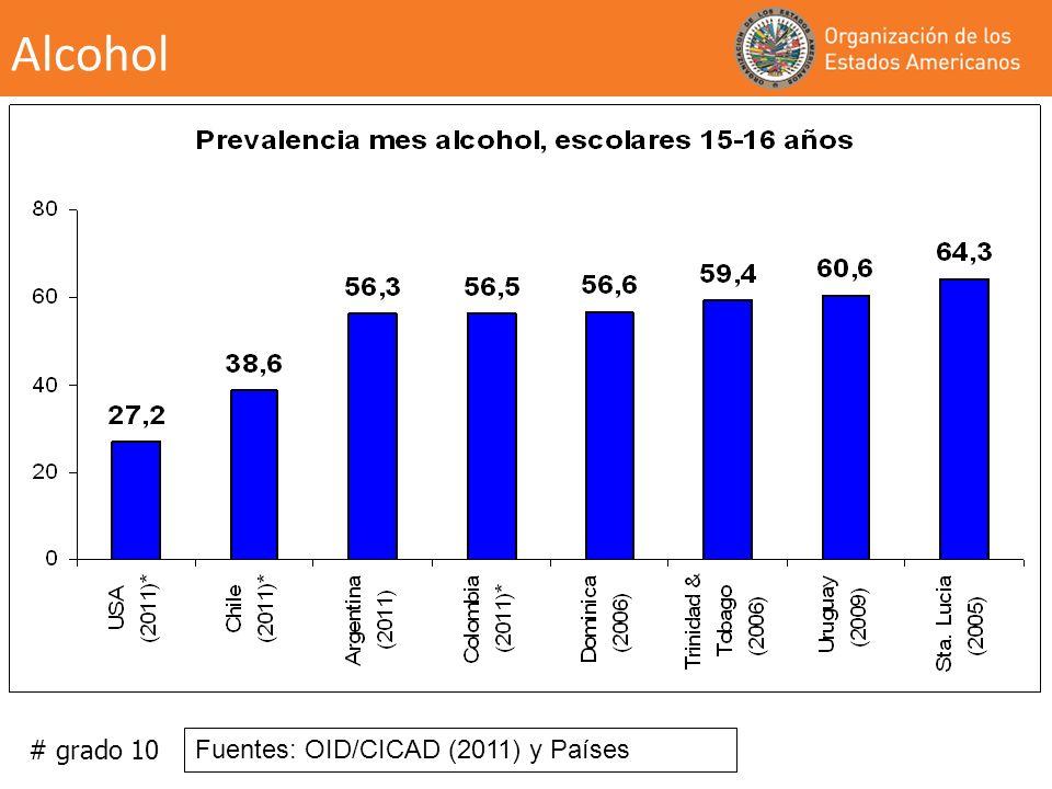 Alcohol # grado 10 Fuentes: OID/CICAD (2011) y Países