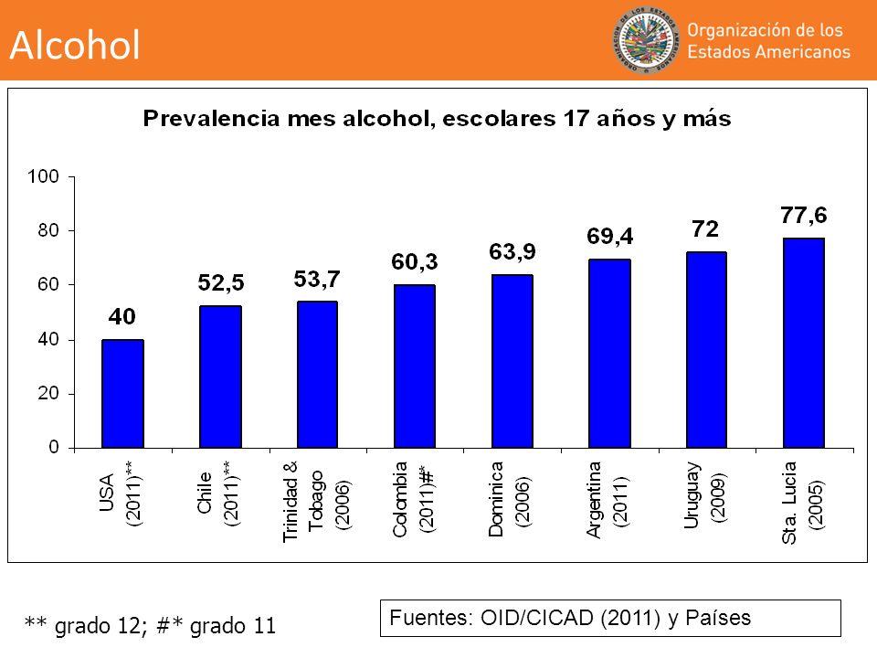 Alcohol ** grado 12; #* grado 11 Fuentes: OID/CICAD (2011) y Países