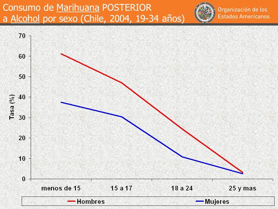 Consumo de Marihuana POSTERIOR a Alcohol por sexo (Chile, 2004, 19-34 años)