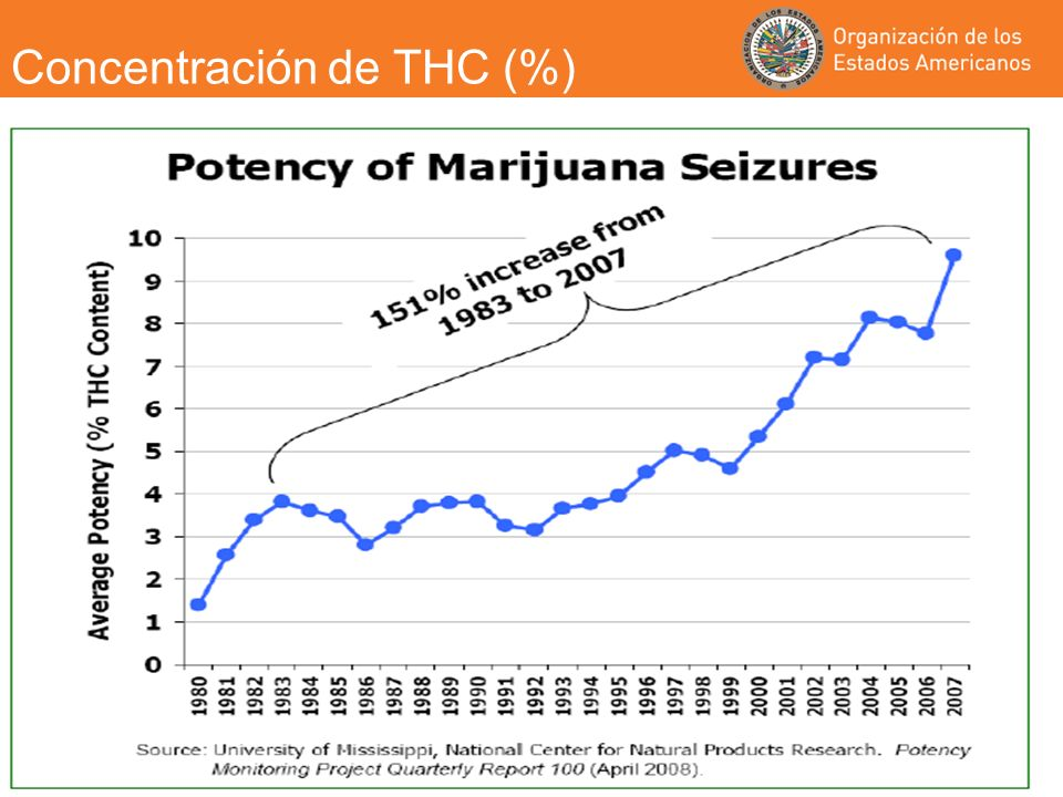 Concentración de THC (%)