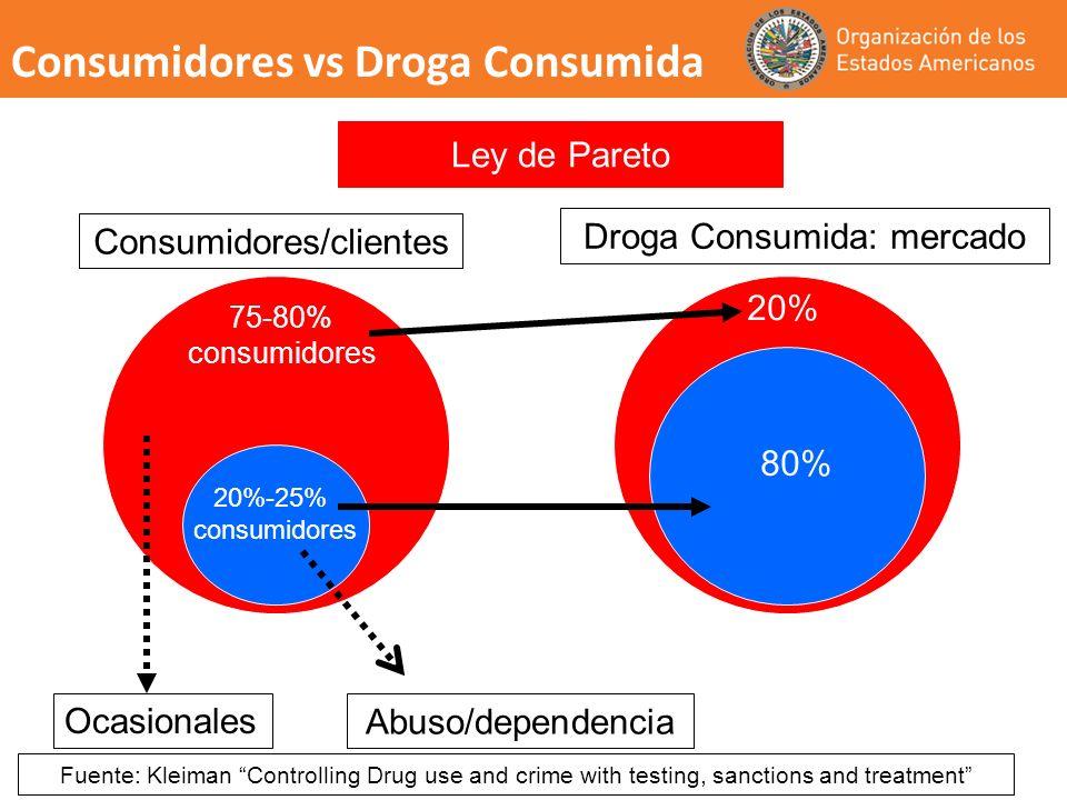 Consumidores vs Droga Consumida 75-80% consumidores Consumidores/clientes Droga Consumida: mercado 20% 80% Abuso/dependencia Ocasionales Fuente: Kleim
