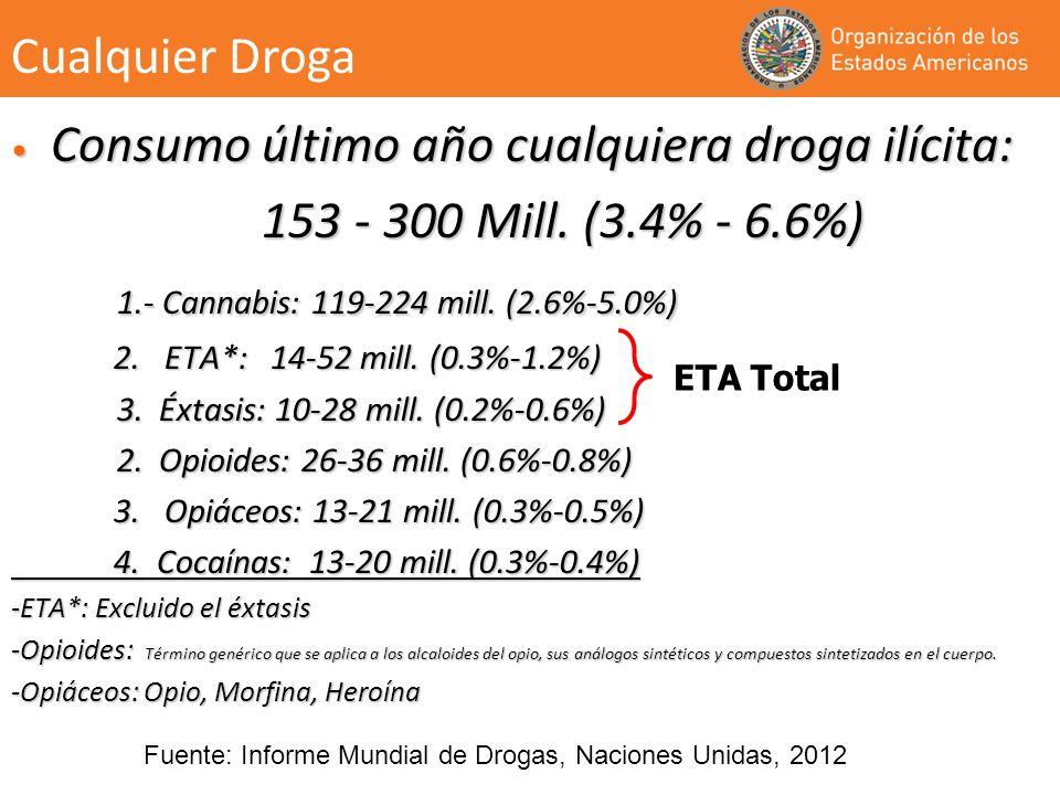 Consumo último año cualquiera droga ilícita: Consumo último año cualquiera droga ilícita: 153 - 300 Mill. (3.4% - 6.6%) 153 - 300 Mill. (3.4% - 6.6%)