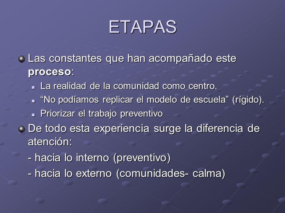 ETAPAS Las constantes que han acompañado este proceso: La realidad de la comunidad como centro. La realidad de la comunidad como centro. No podíamos r