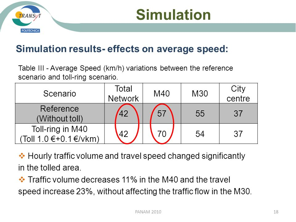 Simulation 18PANAM 2010 Simulation results- effects on average speed: Scenario Total Network M40M30 City centre Reference (Without toll) 42575537 Toll
