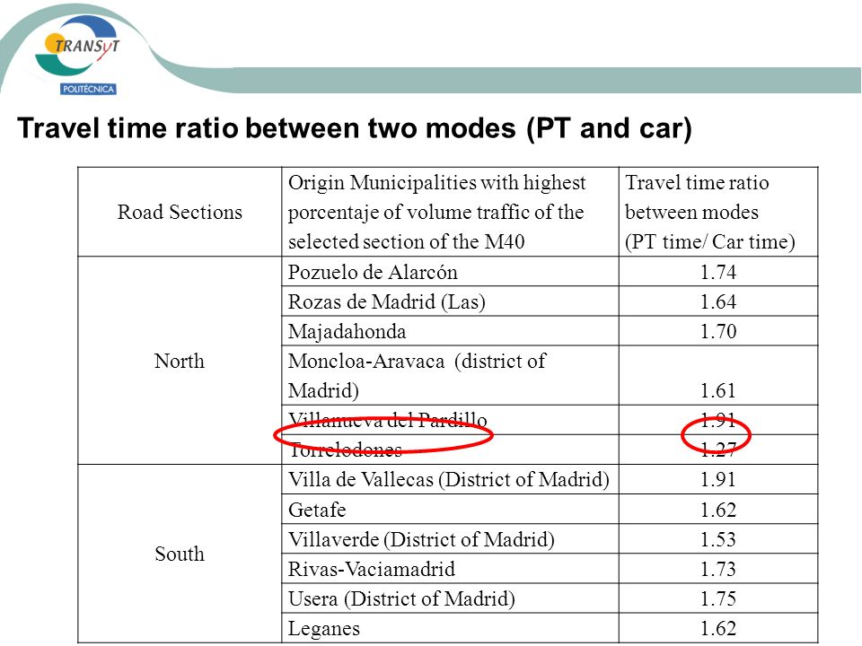 Road Sections Origin Municipalities with highest porcentaje of volume traffic of the selected section of the M40 Travel time ratio between modes (PT t