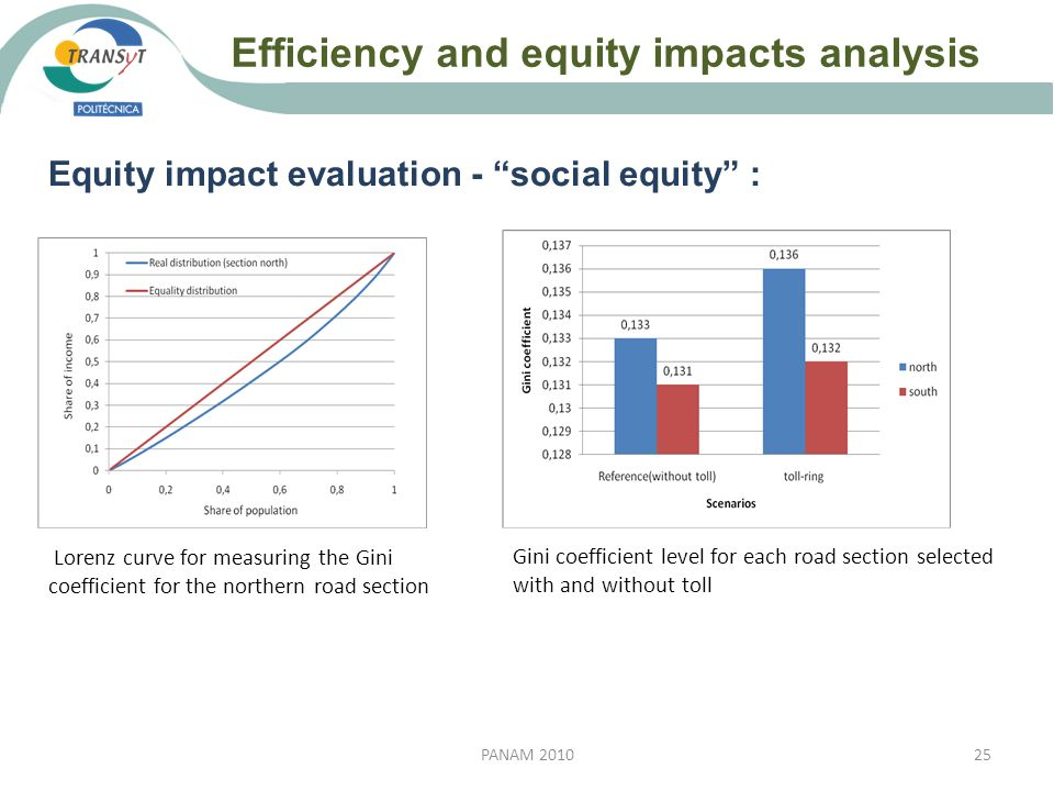 Efficiency and equity impacts analysis 25PANAM 2010 Equity impact evaluation - social equity : Lorenz curve for measuring the Gini coefficient for the