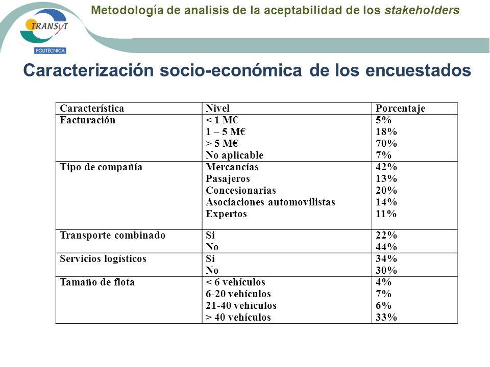 Metodología de analisis de la aceptabilidad de los stakeholders Caracterización socio-económica de los encuestados CaracterísticaNivelPorcentaje Factu