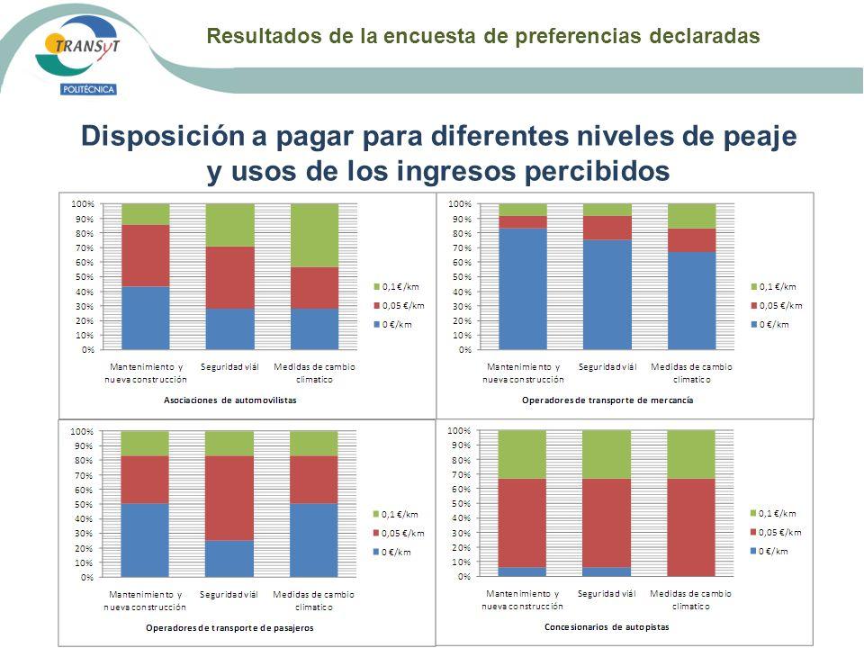 Resultados de la encuesta de preferencias declaradas Disposición a pagar para diferentes niveles de peaje y usos de los ingresos percibidos