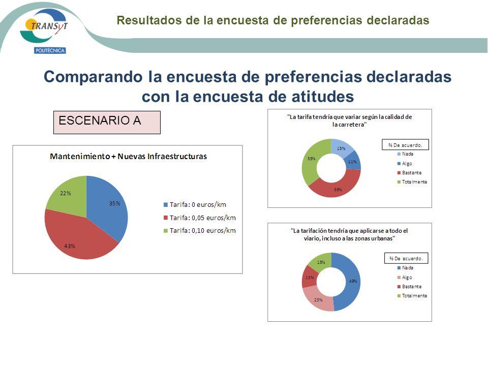 Resultados de la encuesta de preferencias declaradas Comparando la encuesta de preferencias declaradas con la encuesta de atitudes ESCENARIO A