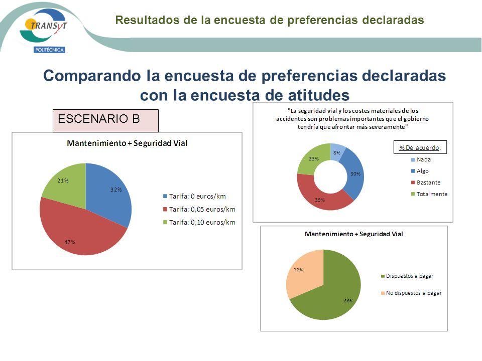 Resultados de la encuesta de preferencias declaradas Comparando la encuesta de preferencias declaradas con la encuesta de atitudes ESCENARIO B