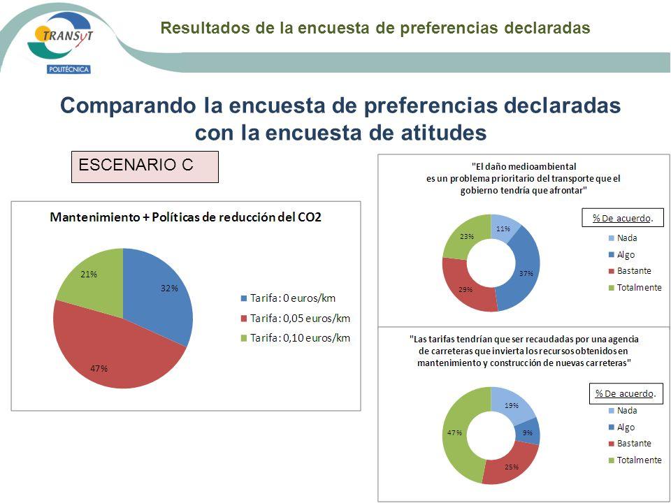 Resultados de la encuesta de preferencias declaradas Comparando la encuesta de preferencias declaradas con la encuesta de atitudes ESCENARIO C