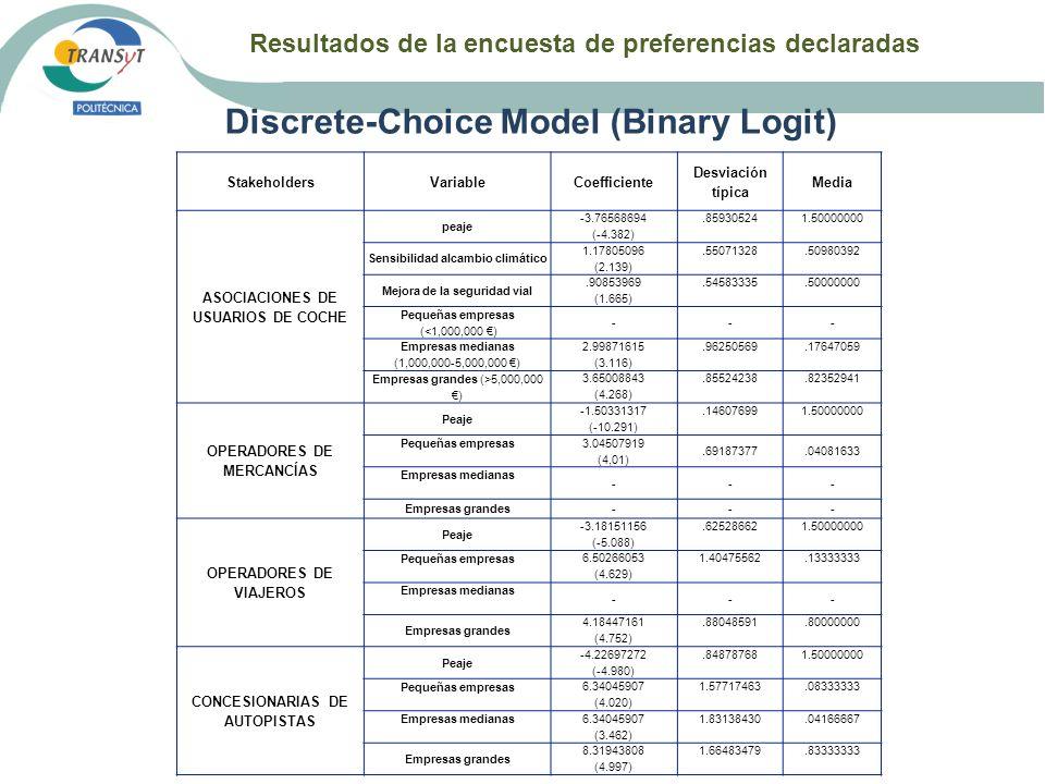 Resultados de la encuesta de preferencias declaradas Discrete-Choice Model (Binary Logit) StakeholdersVariableCoefficiente Desviación típica Media ASO