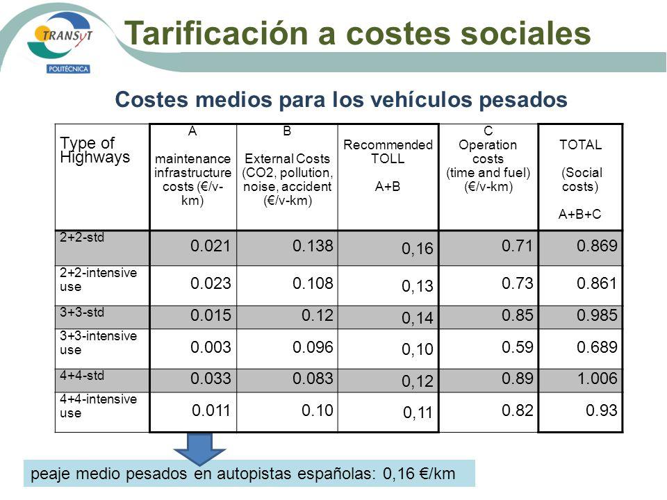 Tarificación a costes sociales Costes medios para los vehículos pesados Type of Highways A maintenance infrastructure costs (/v- km) B External Costs