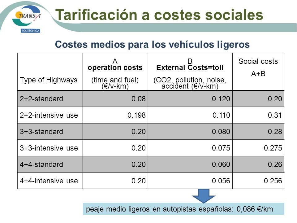 Tarificación a costes sociales Costes medios para los vehículos ligeros Type of Highways A operation costs (time and fuel) (/v-km) B External Costs=to