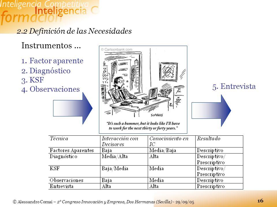 © Alessandro Comai – 2° Congreso Innovación y Empresa, Dos Hermanas (Sevilla) - 29/09/05 16 2.2 Definición de las Necesidades 1. Factor aparente 2. Di