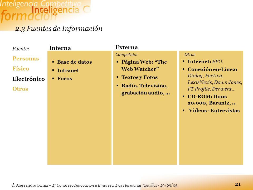 © Alessandro Comai – 2° Congreso Innovación y Empresa, Dos Hermanas (Sevilla) - 29/09/05 21 2.3 Fuentes de Información Fuente : Personas Físico Electr