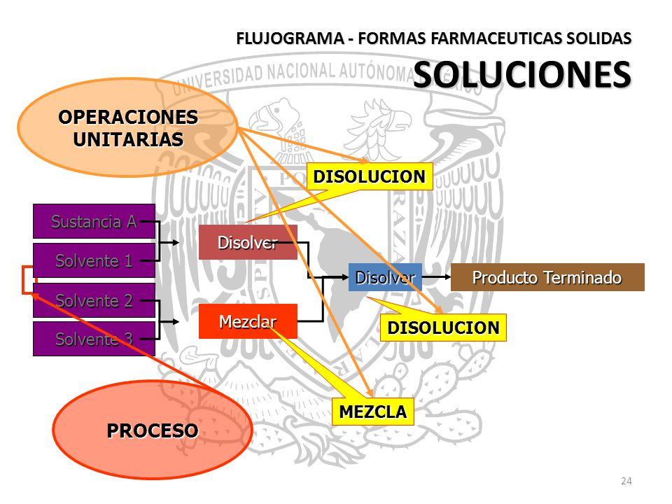 24 FLUJOGRAMA - FORMAS FARMACEUTICAS SOLIDAS SOLUCIONES Sustancia A Solvente 1 Solvente 2 Solvente 3 Disolver Mezclar Disolver Producto Terminado DISO