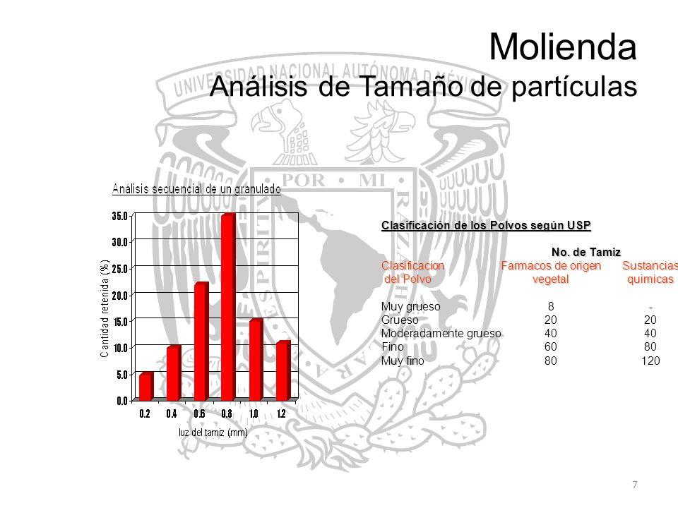 7 Molienda Análisis de Tamaño de partículas Clasificación de los Polvos según USP No. de Tamiz Clasificacion Farmacos de origen Sustancias del Polvo v
