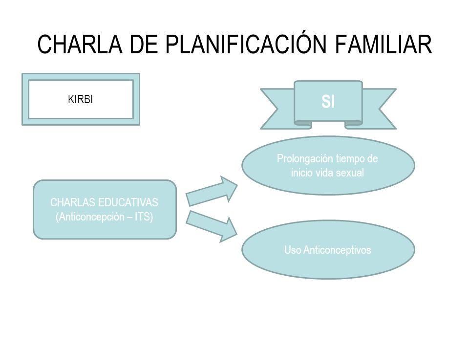 CHARLA DE PLANIFICACIÓN FAMILIAR ABSTINENCIA Prolongación tiempo de inicio vida sexual Uso Anticonceptivos NO KIRBI CHARLAS EDUCATIVAS (Anticoncepción