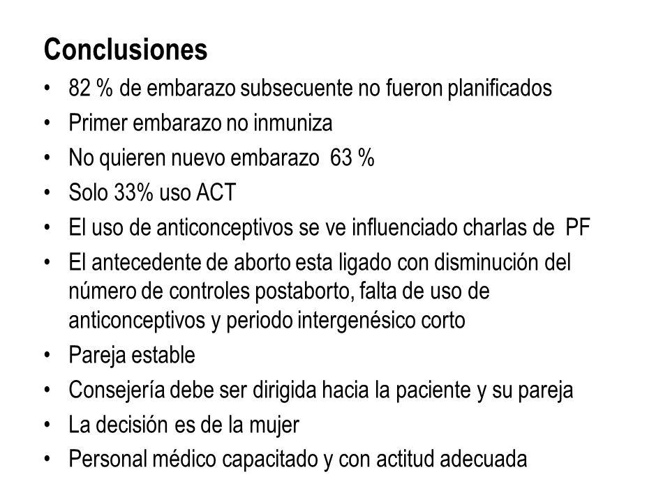 Conclusiones 82 % de embarazo subsecuente no fueron planificados Primer embarazo no inmuniza No quieren nuevo embarazo 63 % Solo 33% uso ACT El uso de