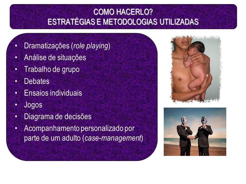 COMO HACERLO? ESTRATÉGIAS E METODOLOGIAS UTILIZADAS Dramatizações ( role playing ) Análise de situações Trabalho de grupo Debates Ensaios individuais