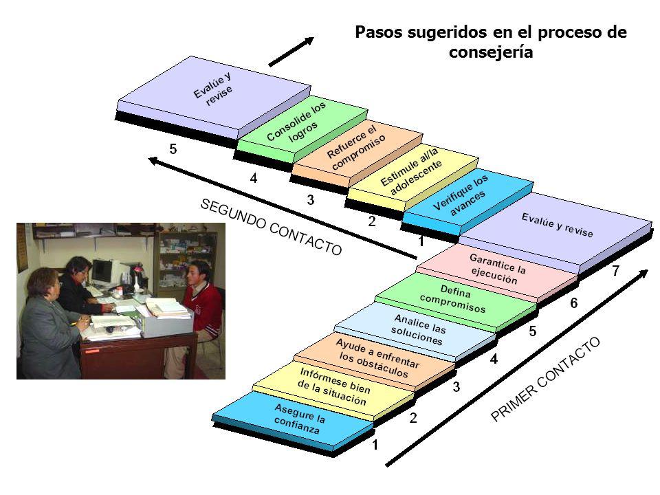 Pasos sugeridos en el proceso de consejería