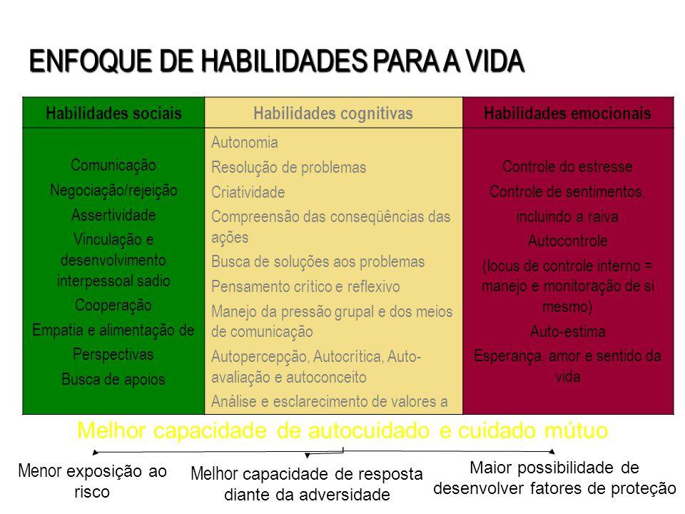 Habilidades sociaisHabilidades cognitivasHabilidades emocionais Comunicação Negociação/rejeição Assertividade Vinculação e desenvolvimento interpessoa