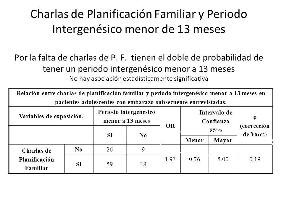 Charlas de Planificación Familiar y Uso de Anticonceptivos Asociación estadísticamente significativa Relación entre charlas de planificación familiar y uso de anticonceptivos en pacientes adolescentes con embarazo subsecuente entrevistadas.