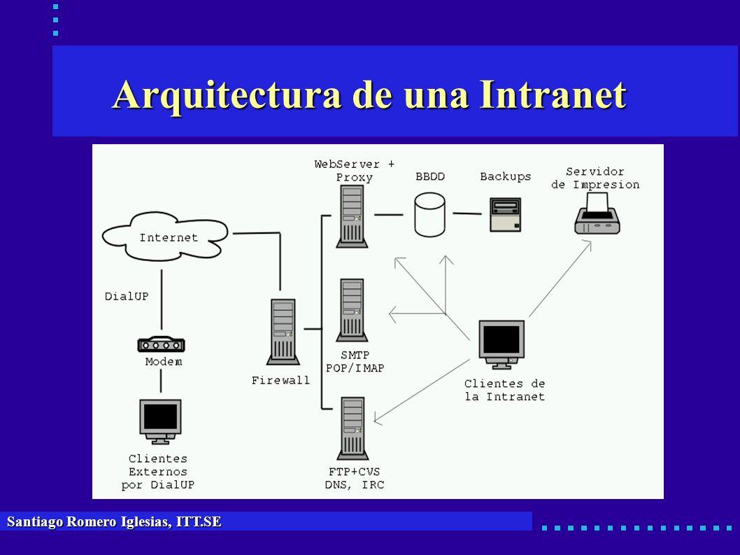 Arquitectura de una Intranet Santiago Romero Iglesias, ITT.SE
