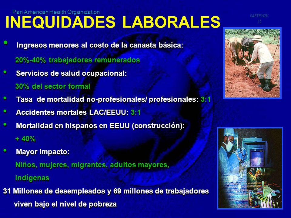 PAHO-2K 048TEN2K 12 Pan American Health Organization Ingresos menores al costo de la canasta básica: 20%-40% trabajadores remunerados Servicios de sal