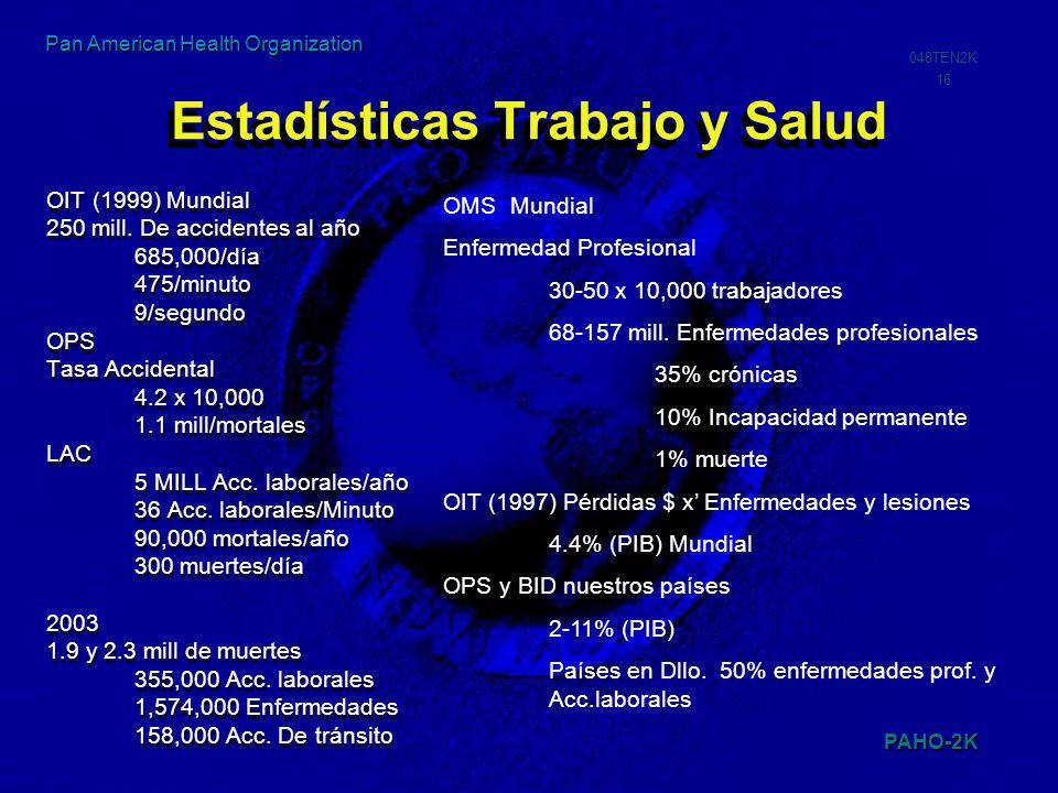 PAHO-2K 048TEN2K 16 Pan American Health Organization Estadísticas Trabajo y Salud OIT (1999) Mundial 250 mill. De accidentes al año 685,000/día 475/mi