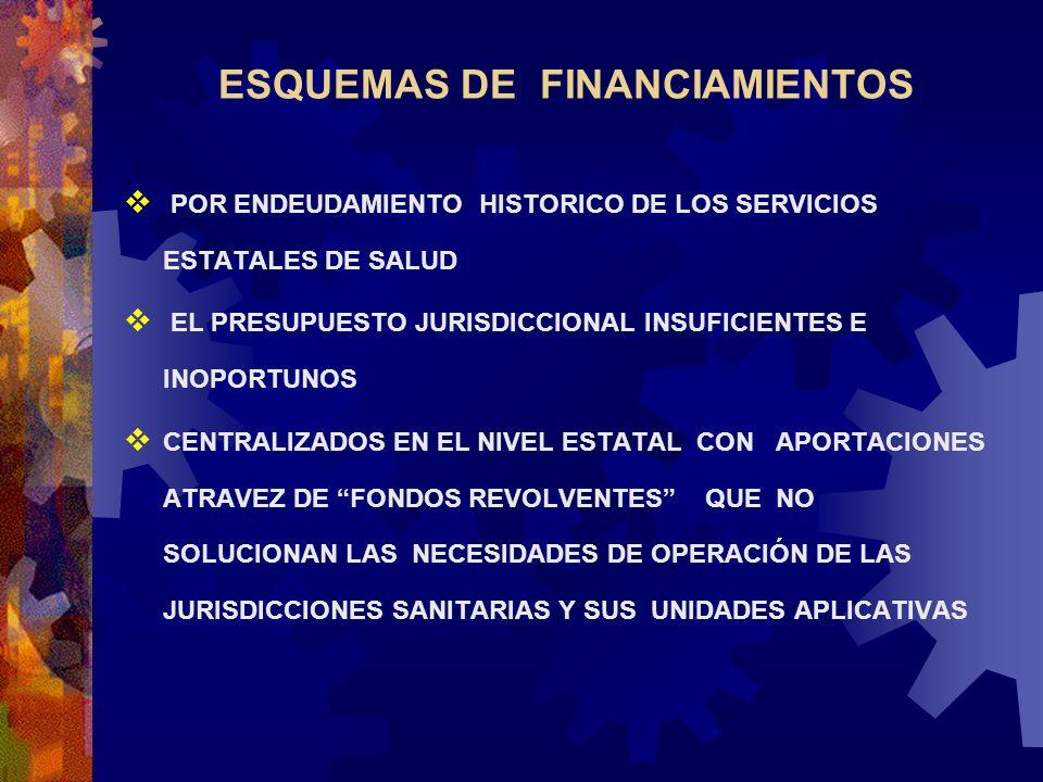 ESQUEMAS DE FINANCIAMIENTOS POR ENDEUDAMIENTO HISTORICO DE LOS SERVICIOS ESTATALES DE SALUD EL PRESUPUESTO JURISDICCIONAL INSUFICIENTES E INOPORTUNOS