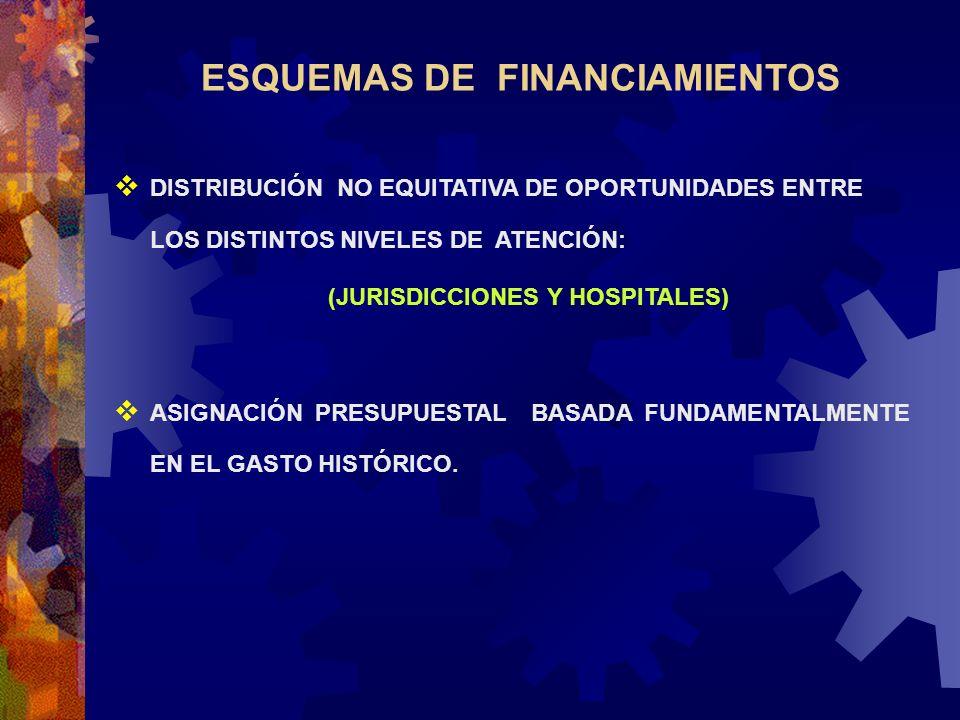 ESQUEMAS DE FINANCIAMIENTOS DISTRIBUCIÓN NO EQUITATIVA DE OPORTUNIDADES ENTRE LOS DISTINTOS NIVELES DE ATENCIÓN: (JURISDICCIONES Y HOSPITALES) ASIGNAC