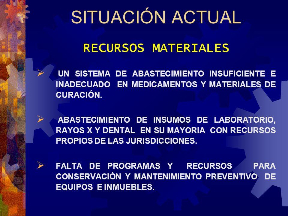 SITUACIÓN ACTUAL RECURSOS MATERIALES UN SISTEMA DE ABASTECIMIENTO INSUFICIENTE E INADECUADO EN MEDICAMENTOS Y MATERIALES DE CURACIÓN. ABASTECIMIENTO D