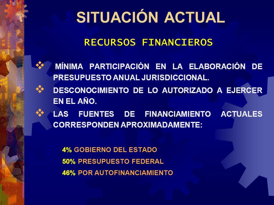 SITUACIÓN ACTUAL RECURSOS FINANCIEROS MÍNIMA PARTICIPACIÓN EN LA ELABORACIÓN DE PRESUPUESTO ANUAL JURISDICCIONAL. DESCONOCIMIENTO DE LO AUTORIZADO A E