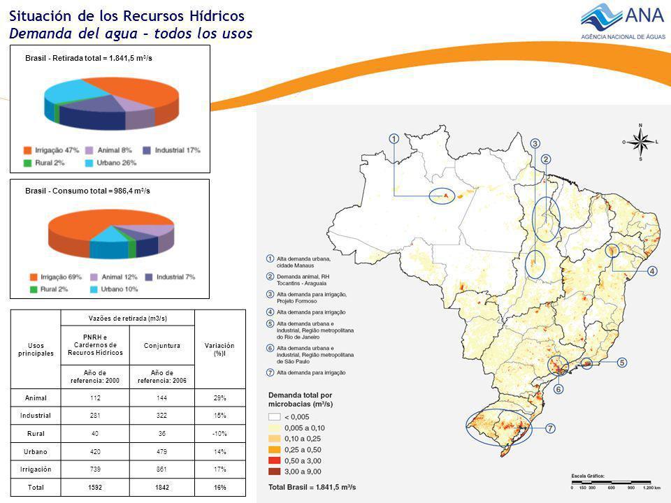 Cuenca del río Tietê Stress hídrico - alta demanda para abastecimiento urbano Cuencas de las regiones Uruguai y Atlântico Sul Stress hídrico – alta demanda para irrigación Cuencas de la región semi-árida Stress hídrico - baja disponibilidad hídrica Balance demanda / disponibilidad Distribuición % de la extensión - rios principales de Brasil Situación de los Recursos Hídricos Balance – demanda / disponibilidad Balance demanda / disponibilidad (%)