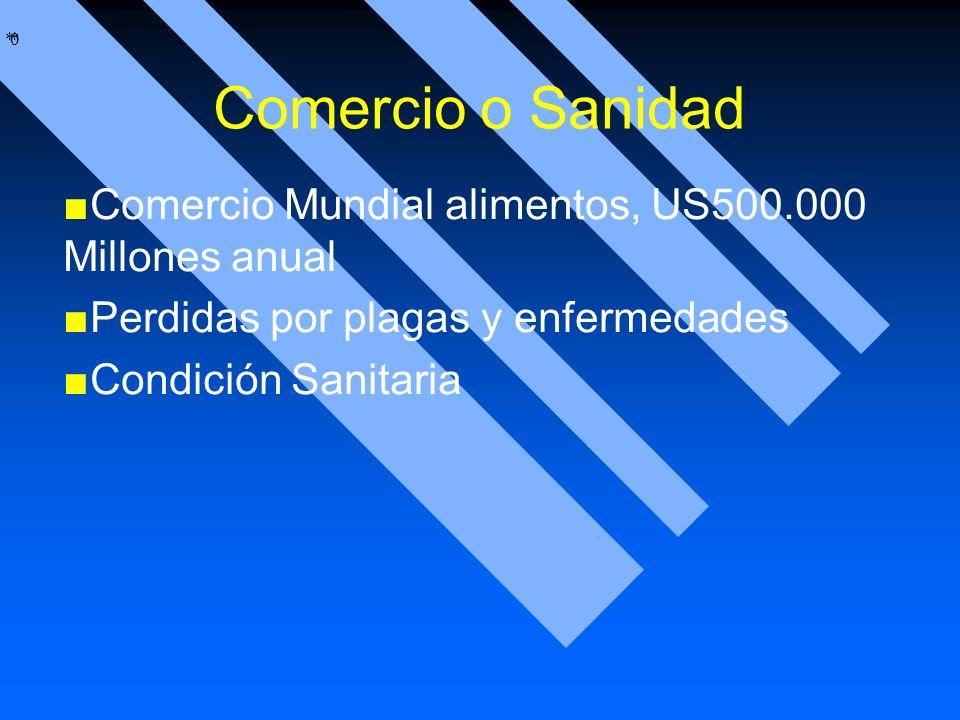 * * 0 Comercio o Sanidad Comercio Mundial alimentos, US500.000 Millones anual Perdidas por plagas y enfermedades Condición Sanitaria