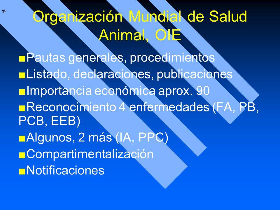 * * 0 Organización Mundial de Salud Animal, OIE Pautas generales, procedimientos Listado, declaraciones, publicaciones Importancia económica aprox. 90