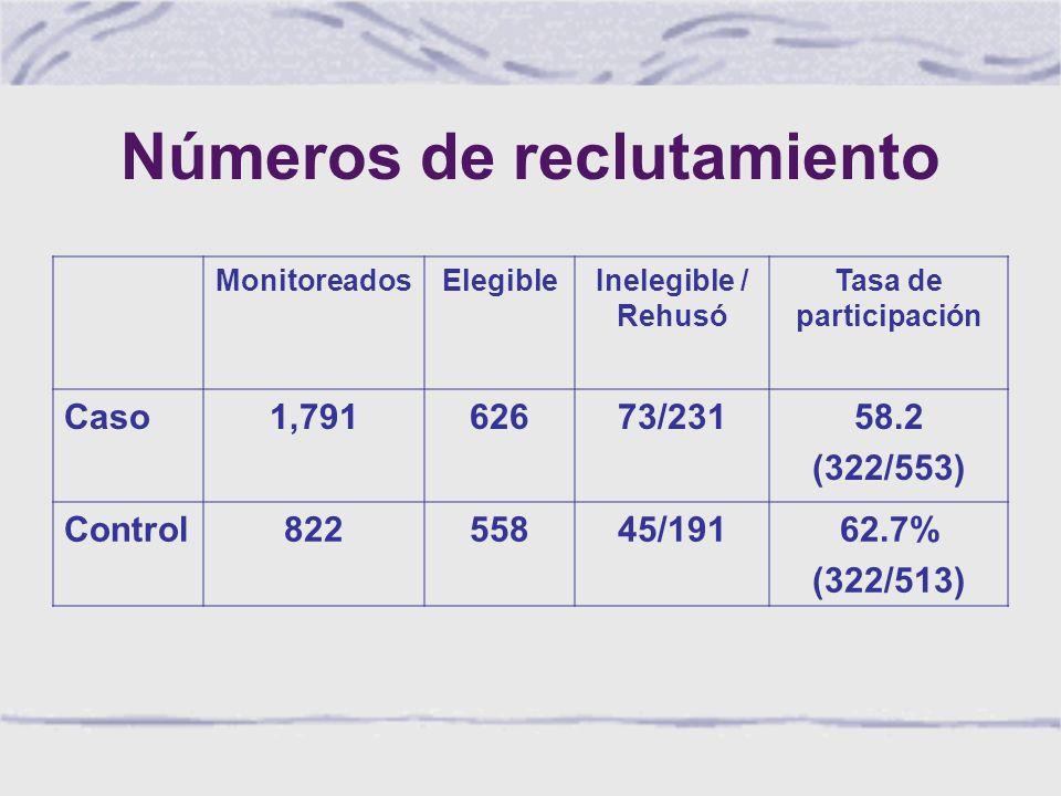 Números de reclutamiento MonitoreadosElegibleInelegible / Rehusó Tasa de participación Caso1,79162673/23158.2 (322/553) Control82255845/19162.7% (322/513)