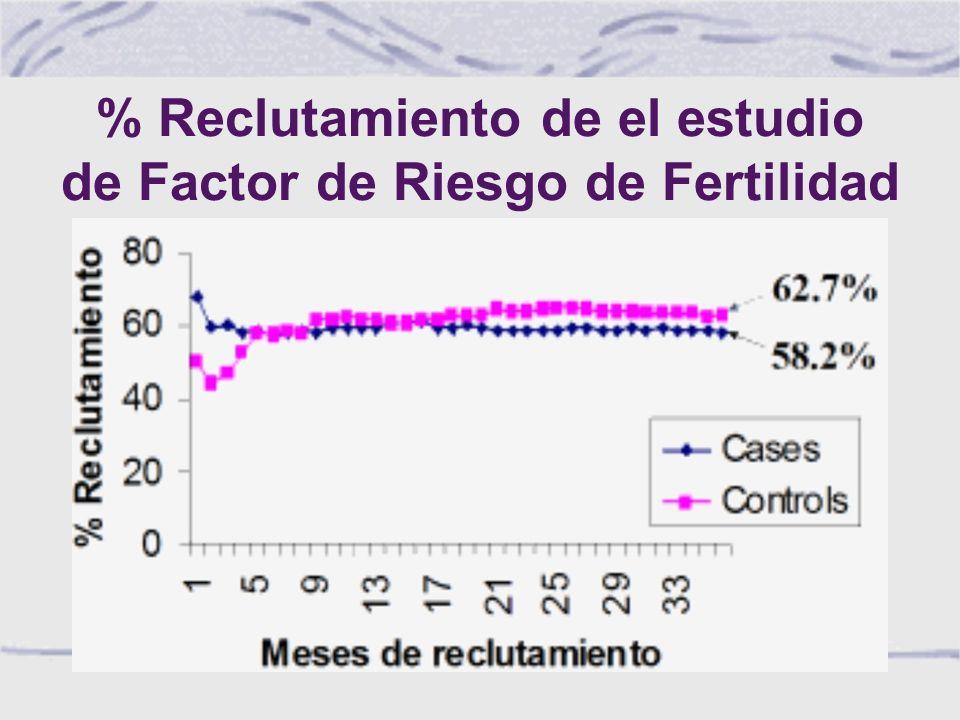 % Reclutamiento de el estudio de Factor de Riesgo de Fertilidad