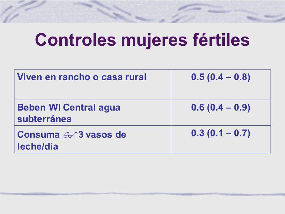 Controles mujeres fértiles Viven en rancho o casa rural0.5 (0.4 – 0.8) Beben WI Central agua subterránea 0.6 (0.4 – 0.9) Consuma $ 3 vasos de leche/día 0.3 (0.1 – 0.7)