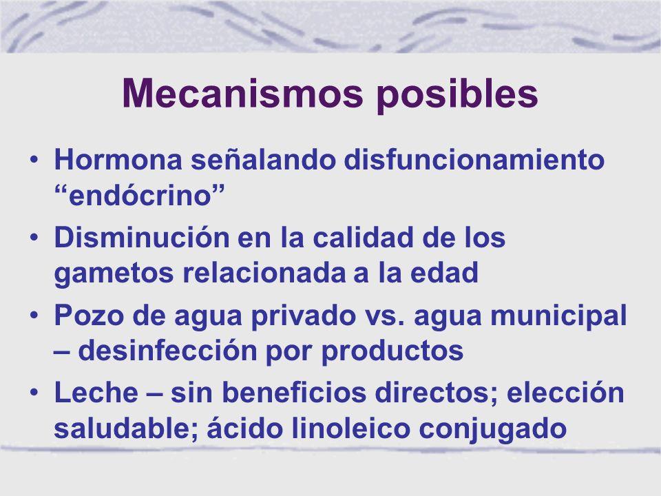 Mecanismos posibles Hormona señalando disfuncionamiento endócrino Disminución en la calidad de los gametos relacionada a la edad Pozo de agua privado vs.