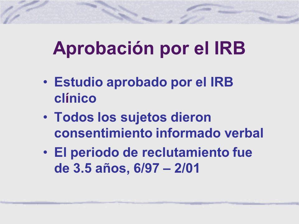 Aprobación por el IRB Estudio aprobado por el IRB clínico Todos los sujetos dieron consentimiento informado verbal El periodo de reclutamiento fue de 3.5 años, 6/97 – 2/01