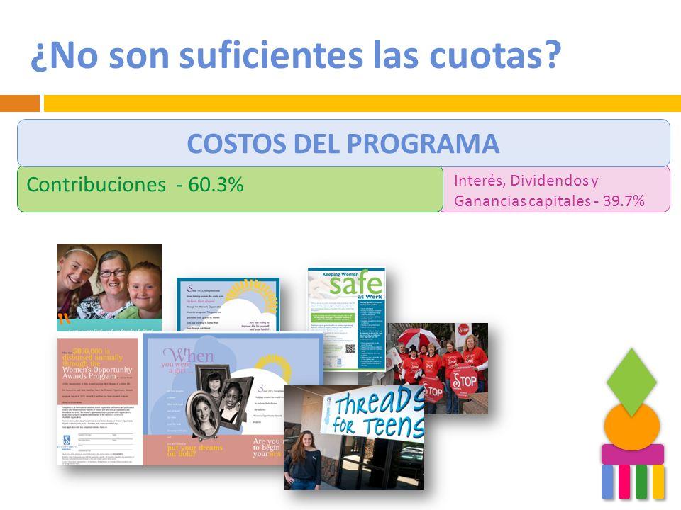 ¿No son suficientes las cuotas? Interés, Dividendos y Ganancias capitales - 39.7% Contribuciones - 60.3% COSTOS DEL PROGRAMA