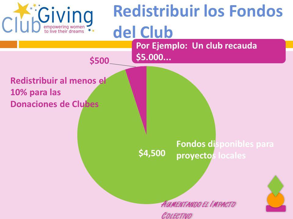 Soroptimist International of the Americas 2013 Redistribuir los Fondos del Club Por Ejemplo: Un club recauda $5.000... A UMENTANDO EL I MPACTO C OLECT