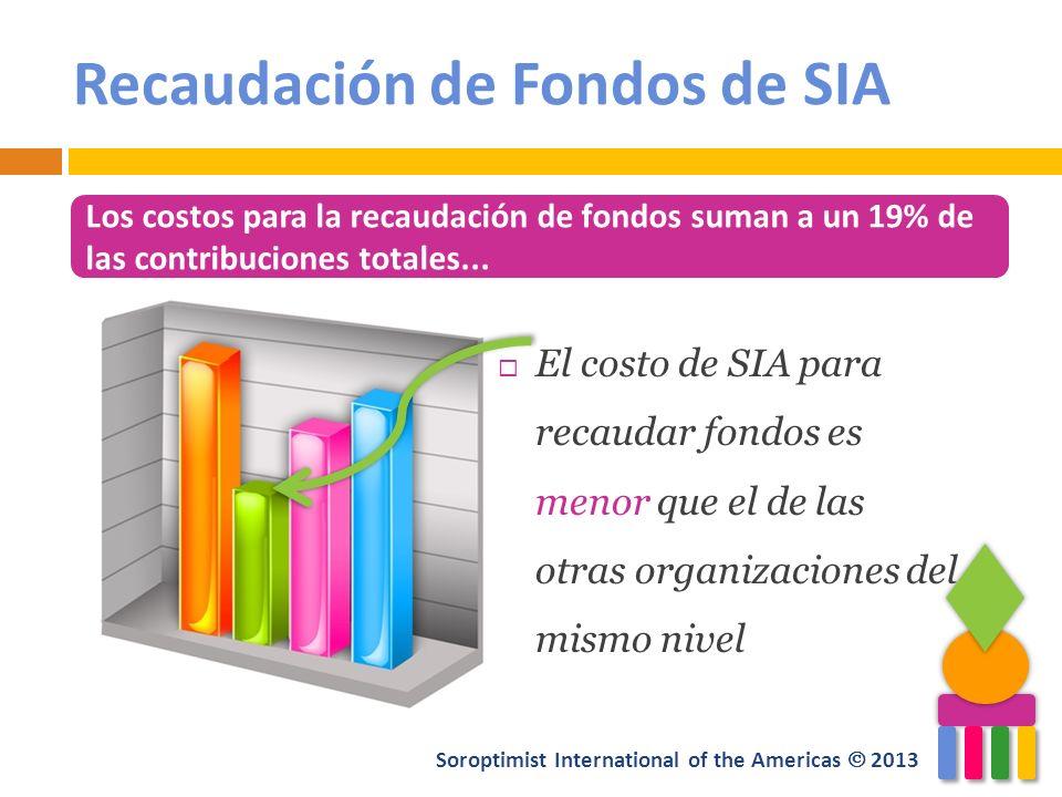 Soroptimist International of the Americas 2013 Recaudación de Fondos de SIA El costo de SIA para recaudar fondos es menor que el de las otras organiza