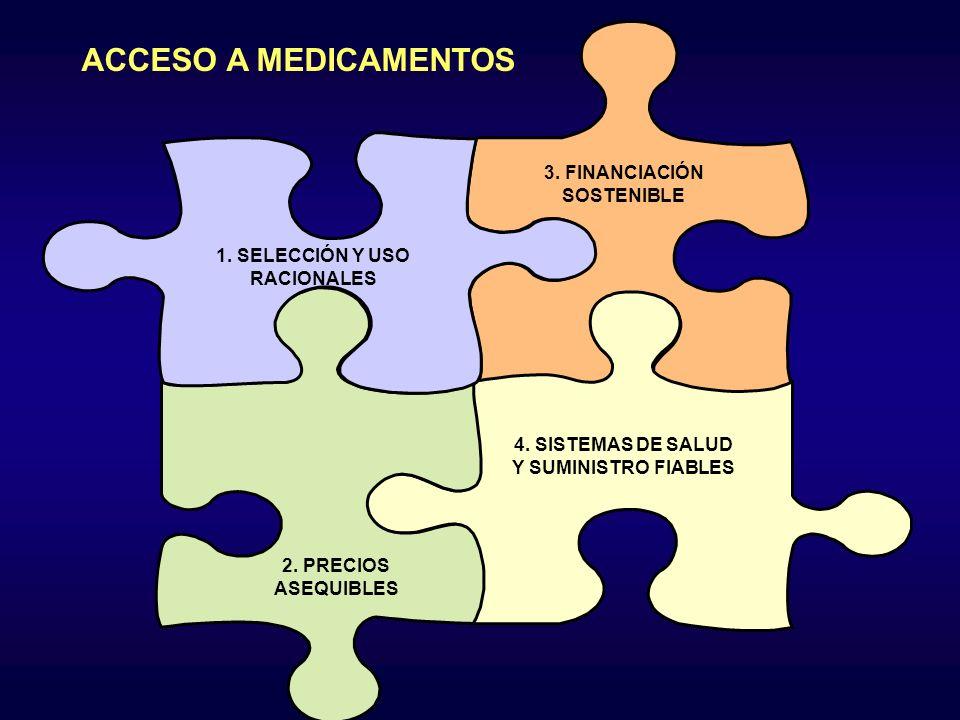 ACCESO A MEDICAMENTOS 4. SISTEMAS DE SALUD Y SUMINISTRO FIABLES 2. PRECIOS ASEQUIBLES 3. FINANCIACIÓN SOSTENIBLE 1. SELECCIÓN Y USO RACIONALES