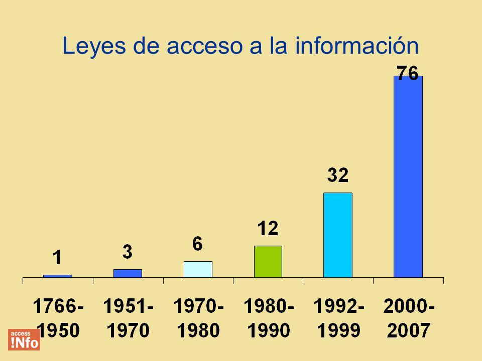 1766: primera ley de acceso a la información 2007: 74 leyes en el mundo constituciones reconocen el derecho jurisprudencia nacional confirma el derecho