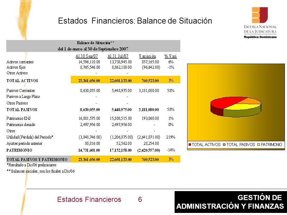 GESTIÓN DE ADMINISTRACIÓN Y FINANZAS Estados Financieros: Balance de Situación 6Estados Financieros
